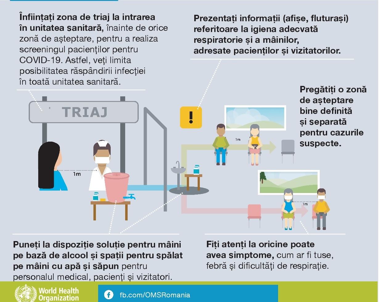 Recomandari pentru personalul medical triaj 1 Urgente stomatologice in Starea de Urgenta nationala
